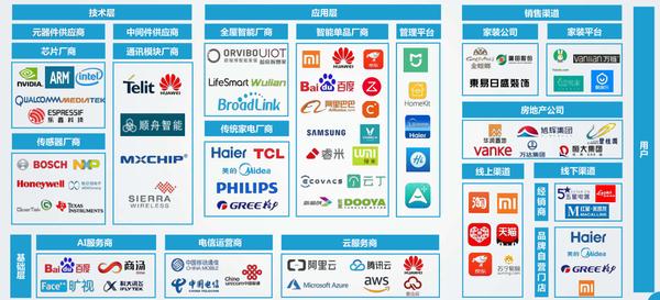 智能家居目前处于哪个阶段? - 2021广州国际建筑电气技术展览会