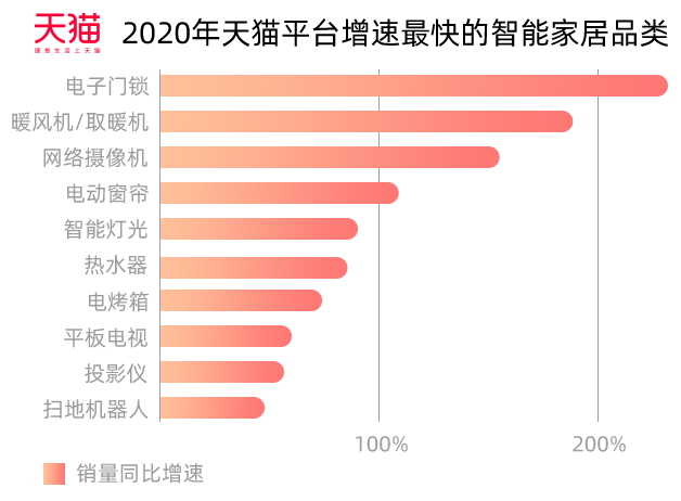 联动性不强、流于概念,智能家居市场空间有多大? - 2021广州国际建筑电气技术展览