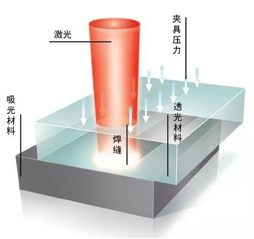 塑料激光焊接技术将会异军突起 - 广州国际激光及焊接工业展览会